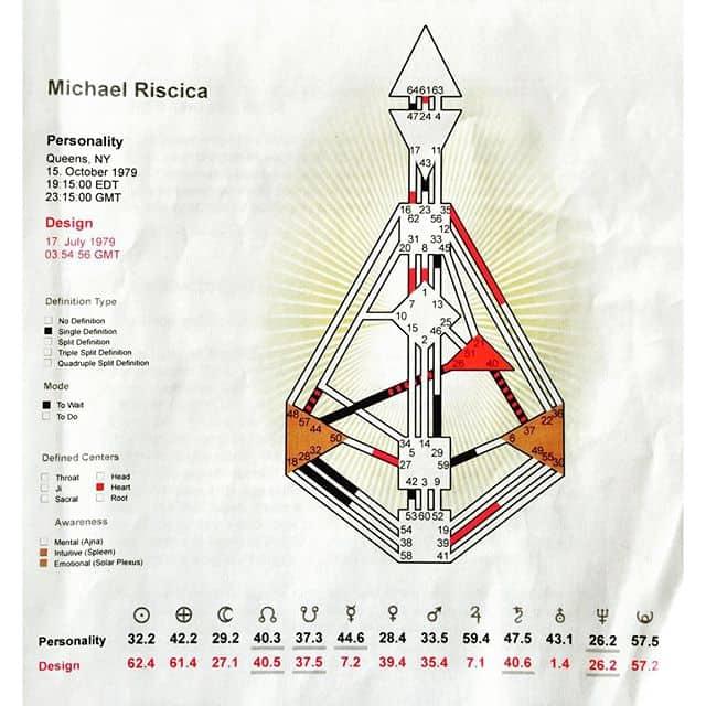The human design chart