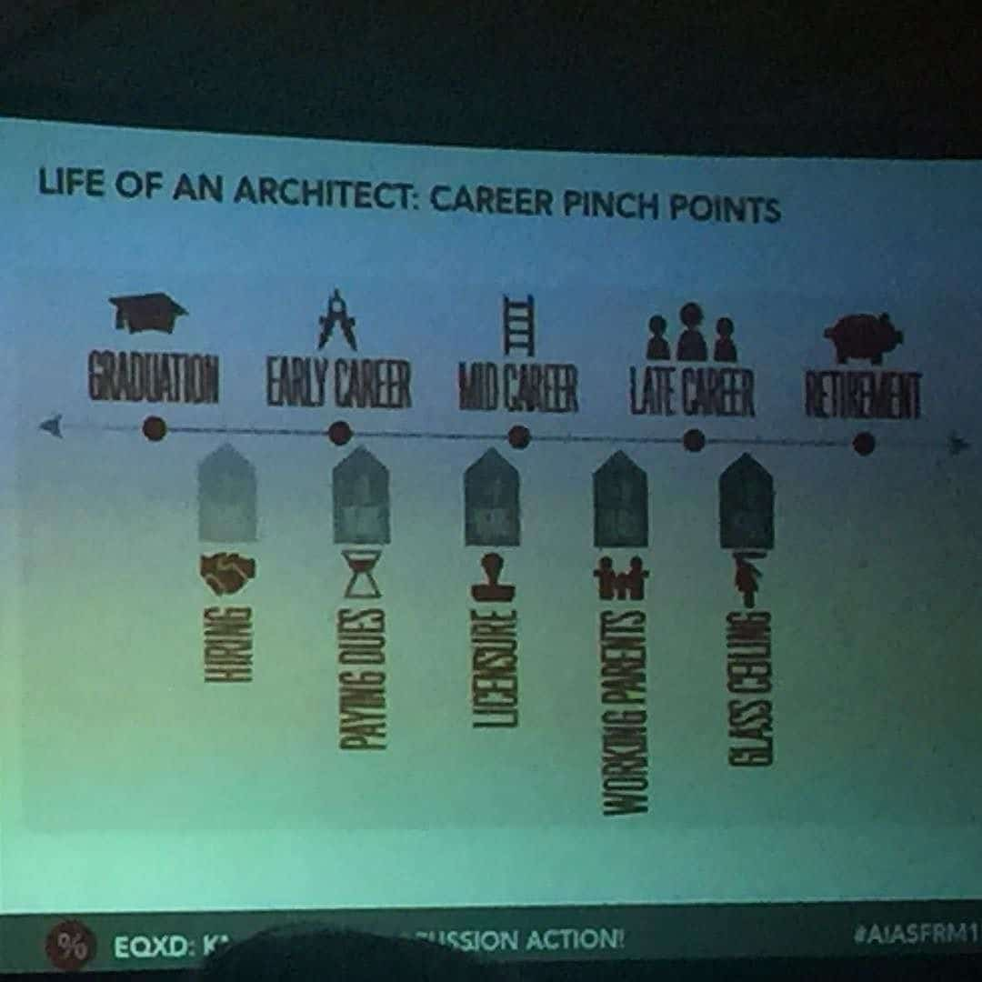 Having a career as an Architect