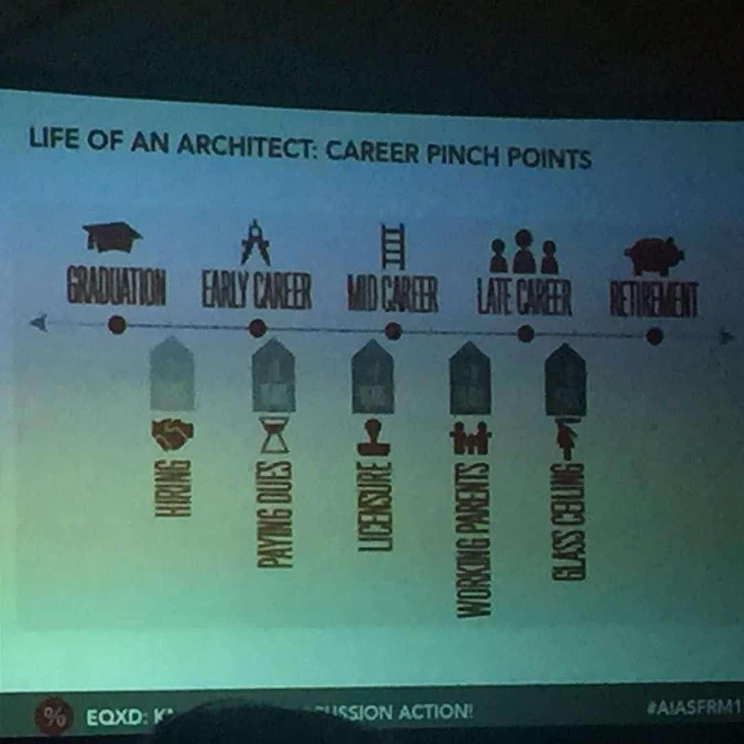 Having a career as an Architect