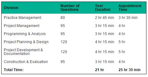 ARE Test times