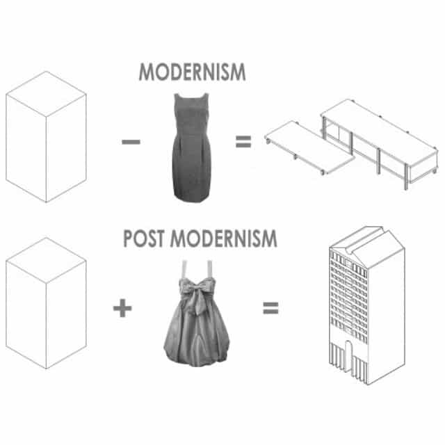 Modernism and Postmodernism explained