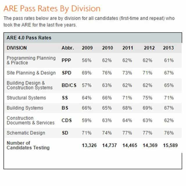 NCARB ARE Pass rate