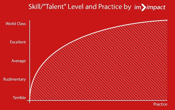 "Skill/""Talent"" graphic"