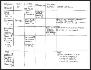 Chart used to pass the NCARB SPD Vignette - Ultimate List of ARE Study Material for the Architecture Registration Exam